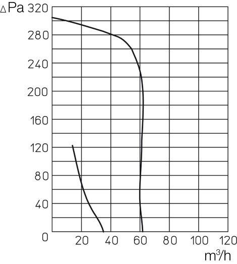 График производительности вентилятора Helios ELS-V 60