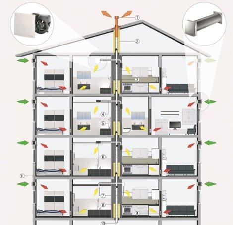Пример системы вентиляции Maico ER 60