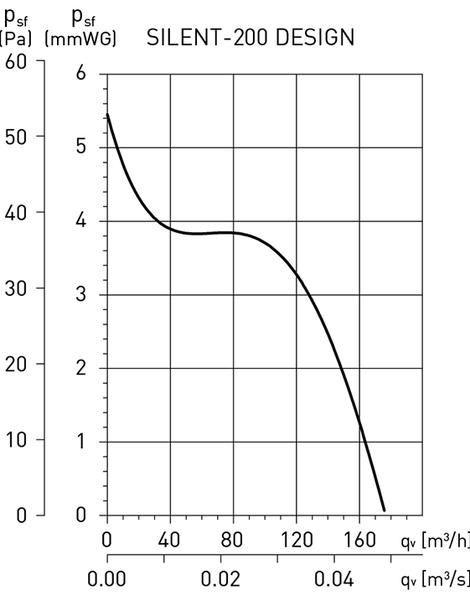 Графік продуктивності осьового вентилятора Soler&Palau Silent-200 CZ Design 3C