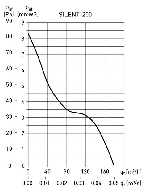 Soler&Palau Silent-200 CRZ Silver - производительность вентилятора