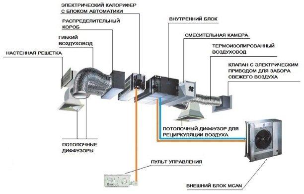 Система канального кондиционирования в разрезе