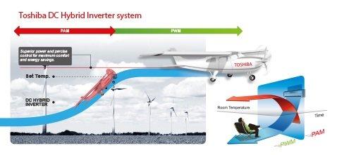 Низкое потребление электроэнергии благодаря инверторному управлению в сплит системах Тошиба