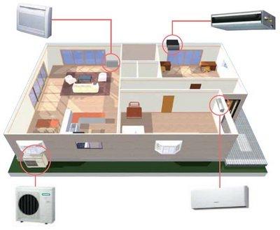 Мультисплит система в частном доме