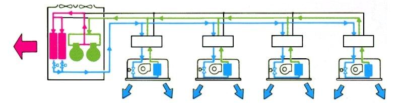 Принцип работы мульти сплит системы в режиме охлаждения