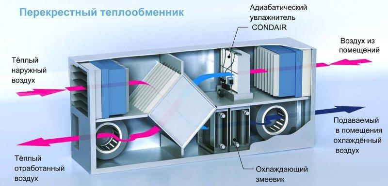 Принцип роботи канального зволожувача повітря Condair