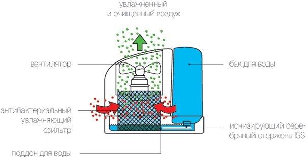 Зволожувач повітря традиційного типу - принцип роботи