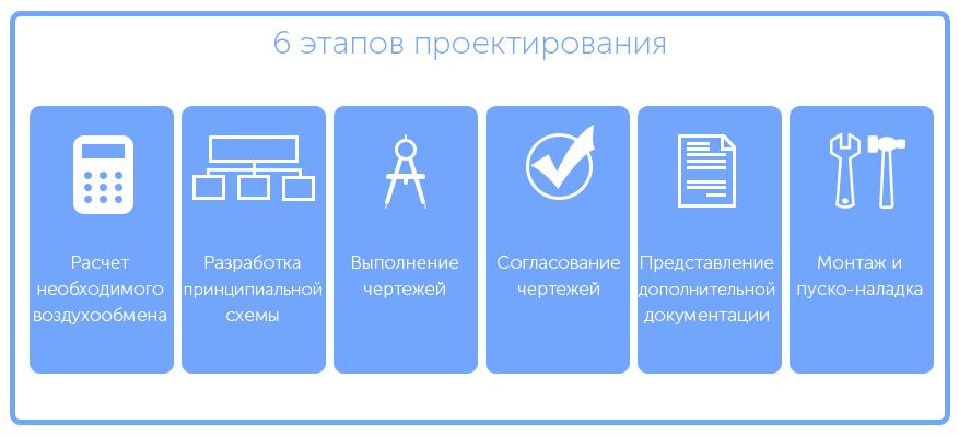 Этапы создания проекта вентиляции