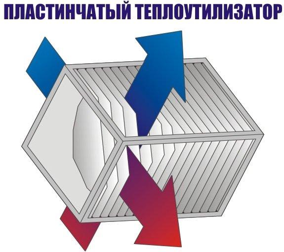 Пластинчатый рекуператор для системы вентиляции