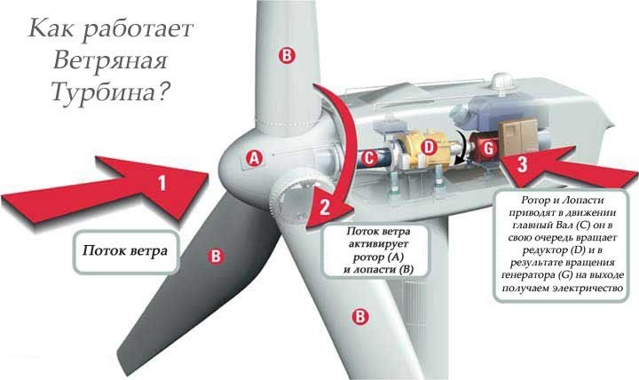 Ветрогенераторы: принцип действия, типы, применение, эффективность работы - Альтер Эйр