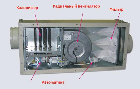 Строение приточной вентиляционной установки