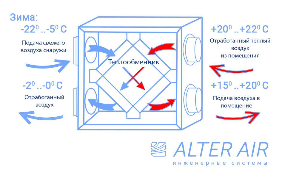 рекуператор для приточно вытяжной вентиляции