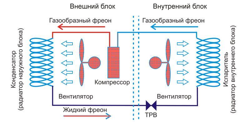 Принцип работы кондиционера (сплит-системы)