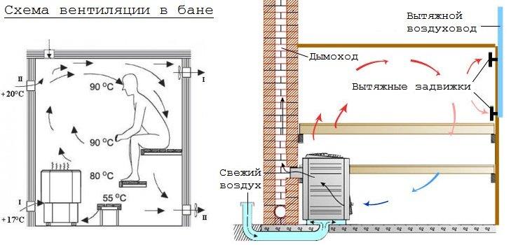 Вентиляция в бани своими руками схема