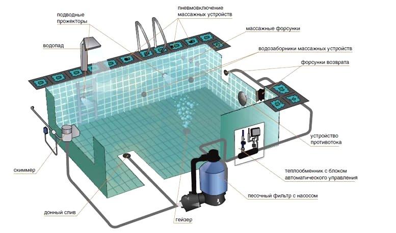 Как сделать систему водоснабжения для дачи 6