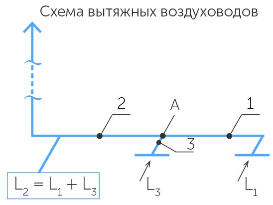 Схема вытяжных воздуховодов