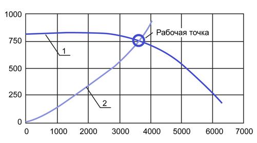 Рабочая точка – это пересечение кривой характеристик оборудования с кривой систем.
