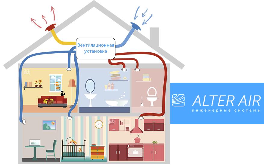 Пример вентиляции в частном доме на базе приточно-вытяжной установки и вытяжных вентиляторов