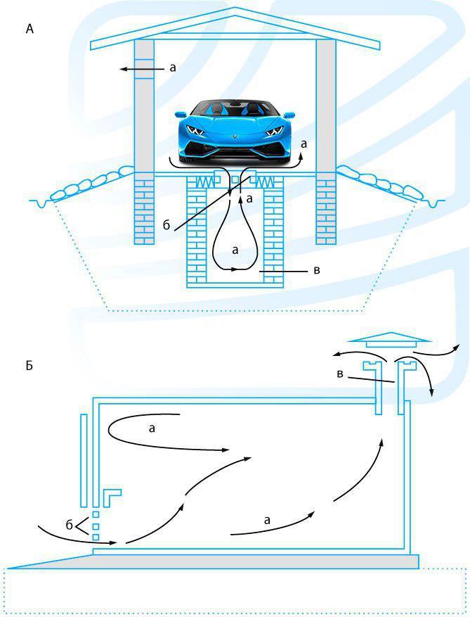 вентиляция в гараже советы от альтер эйр