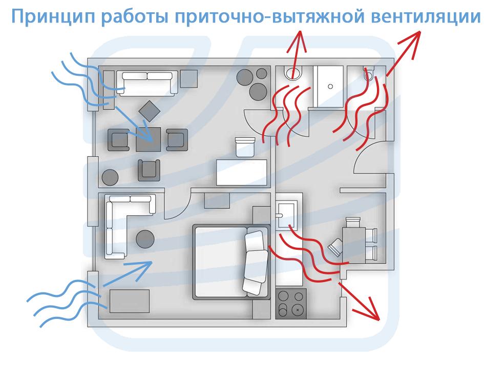 Принцип работы приточно-вытяжной вентиляции