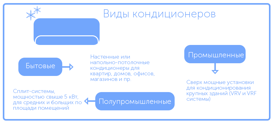 Системы кондиционирования по типу