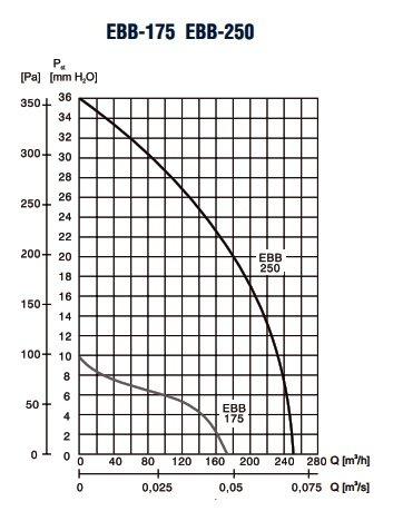 Производительность вентилятор Soler&Palau EBB-175 S