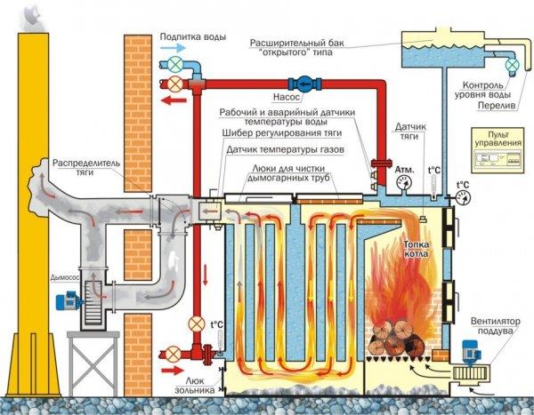 датчик тяги газового котла принцип работы
