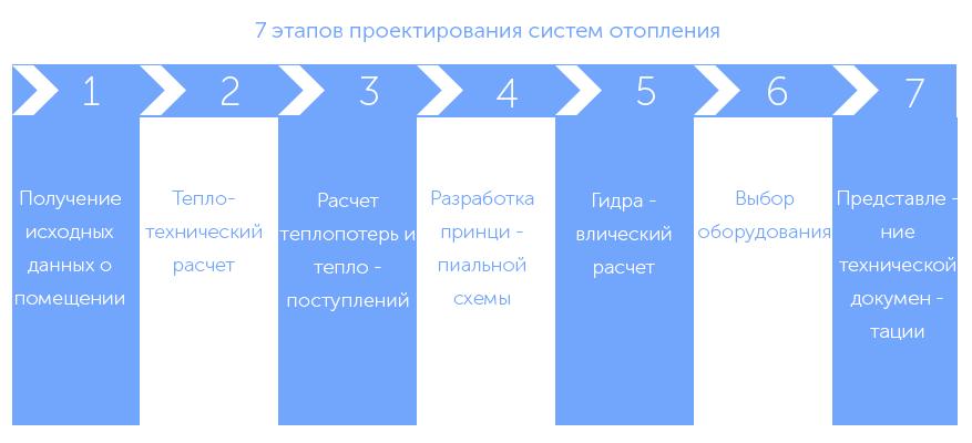 Этапы проектирования системы отопления