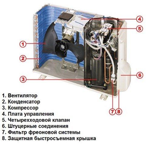 Комплектующие наружного блока кондиционера