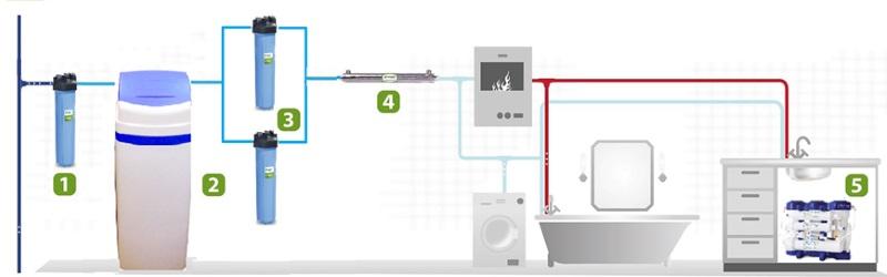 Система очищення води для будинку