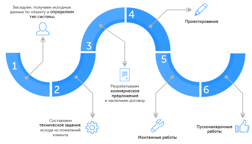 Схема работы по проектированию систем отопления